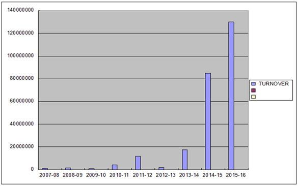 Company Growth Chart Kuber Dutt Construction